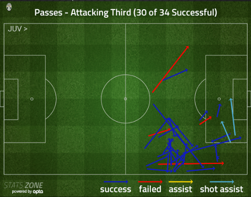attacking-3rd