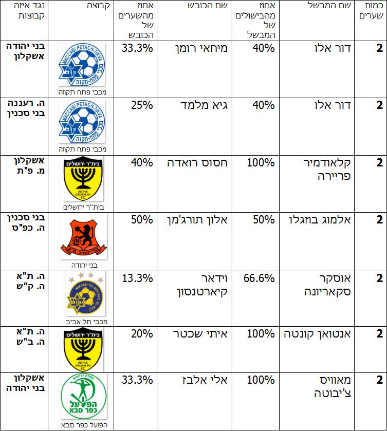 הצמד המסוכן בליגה 5