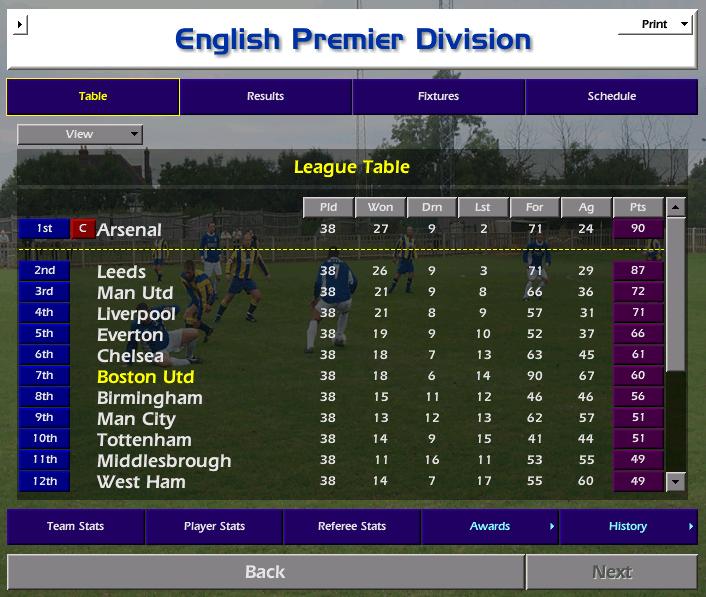 מהליגה החמישית לליגת האלופות – עונה 5 טבלה