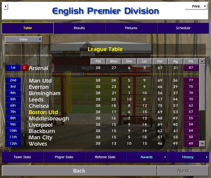טבלה מהליגה החמישית לליגת האלופות – עונה 6