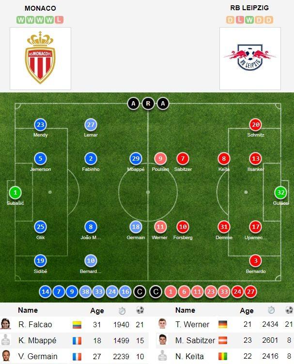 Monaco vs RB Leipzig