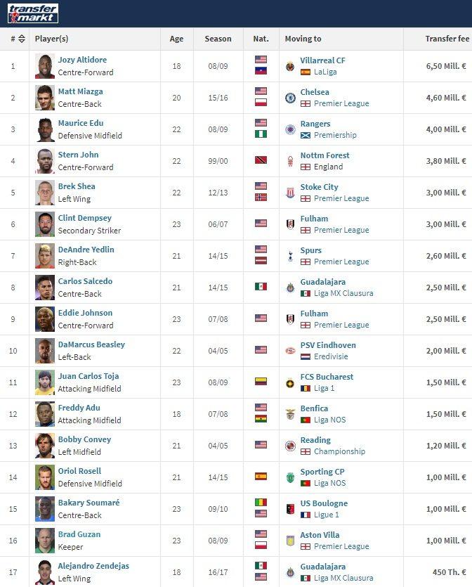 """העברות הכי יקרות של שחקני ה-MLS עד גיל 23 מחוץ לארה""""ב."""