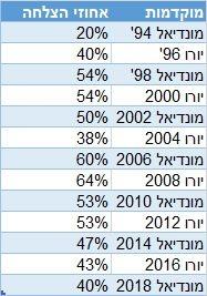 נבחרת ישראל אחוזי הצלחה
