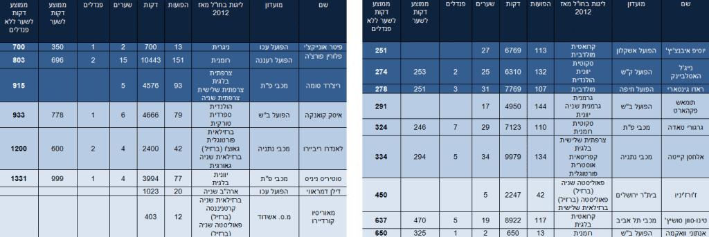 שחקן מוכח או שחקן מופרך ? – הסטטיסטיקה של שחקני ההתקפה הזרים מחוץ לישראל