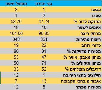 בני יהודה הפועל חיפה מאבק ישיר