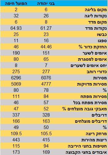 בני יהודה הפועל חיפה