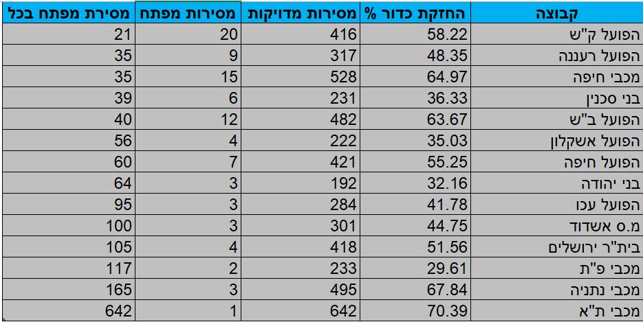 מדד העוצמה - בונוס