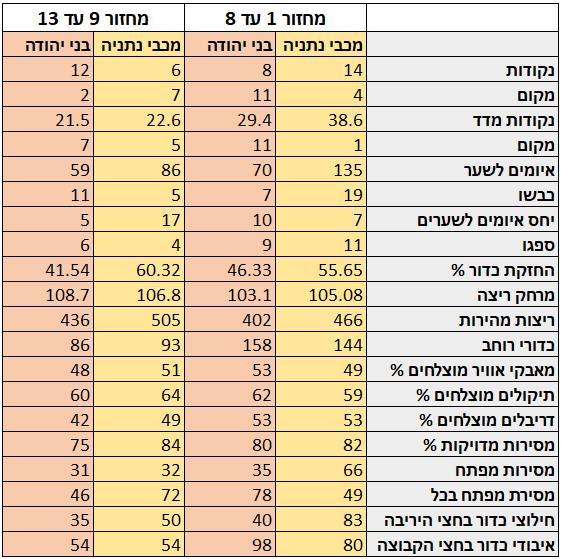 מדד העוצמה 13 השוואה