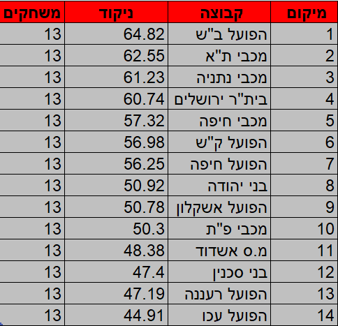 מדד העוצמה 13 מרוכז