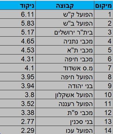מדד העוצמה של ליגת העל - מחזור 13