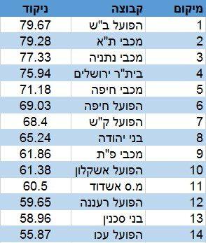 מדד העוצמה מחזור 16 מצטבר