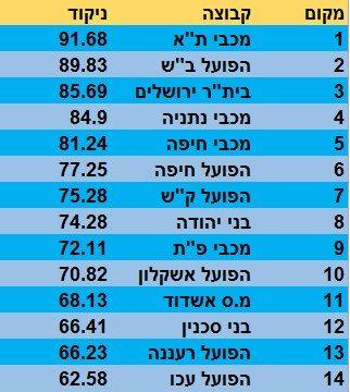 מדד העוצמה מחזור 18 מצטבר
