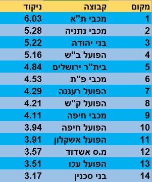 מדד העוצמה מחזור 18