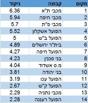 מדד העוצמה סיכום מחזור 17