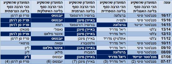 טבלה רום טל דן 1