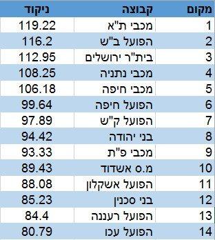 מדד העוצמה מחזור 23 מצטבר
