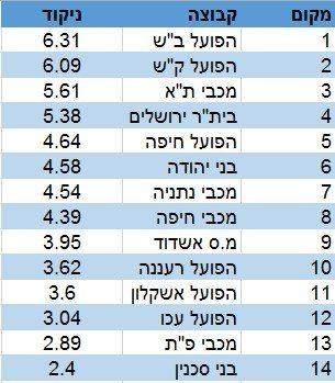 מדד העוצמה מחזור 26