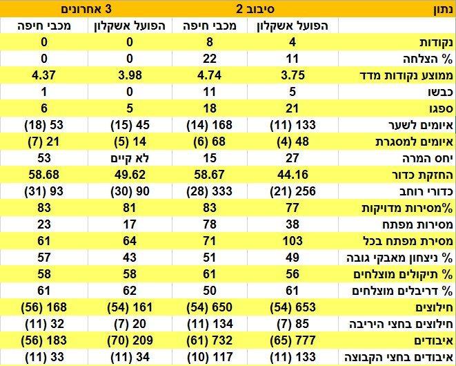 ניתוח אשקלון מכבי חיפה