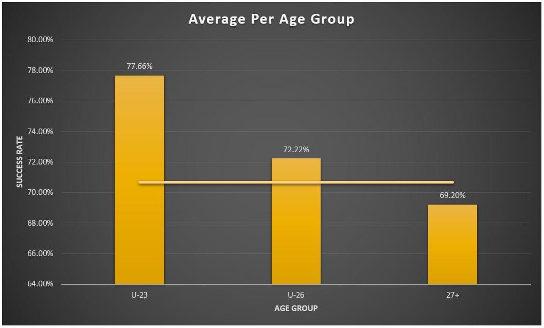 אחוזי הצלחה בבעיטות הכרעה לפי קבוצות גיל - הקו מייצג את ממוצע ההמרה הכללי