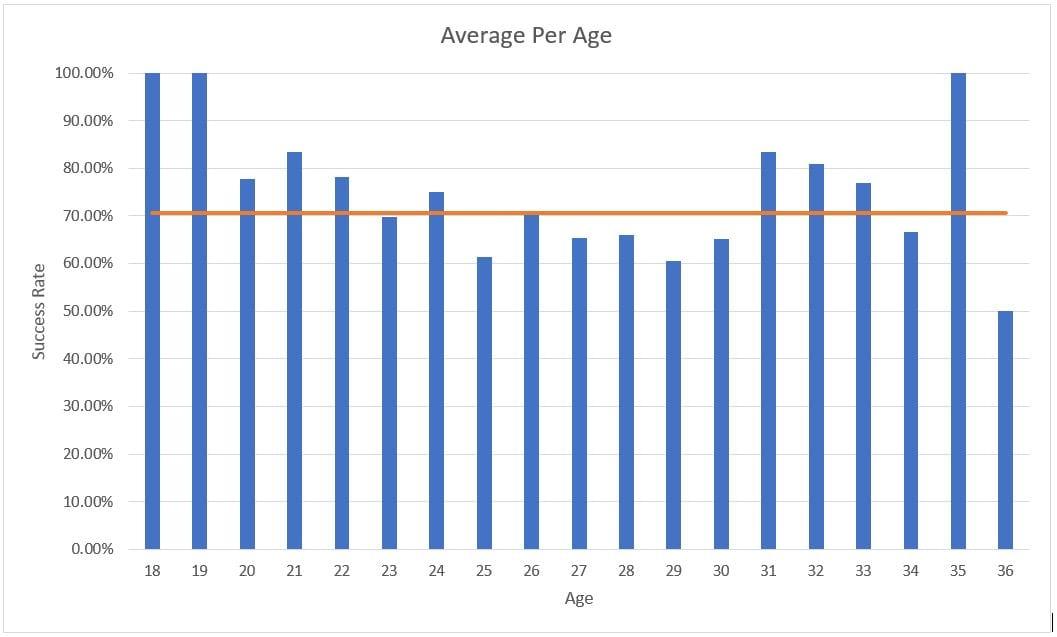 אחוזי הצלחה בבעיטות הכרעה לפי גיל הבועט - הקו מייצג את הממוצע הכללי