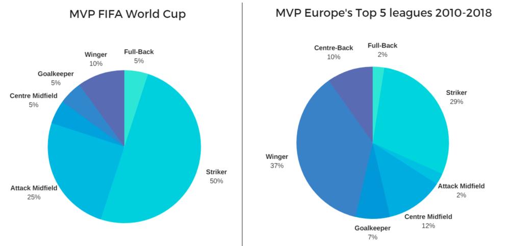 Europe MVP
