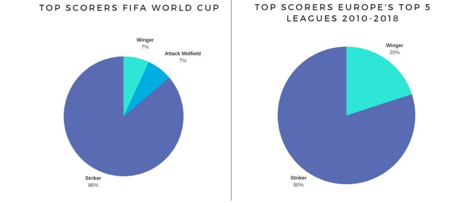 Europe top scorer