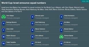 סגל נבחרת ישראל למונדיאל 2026