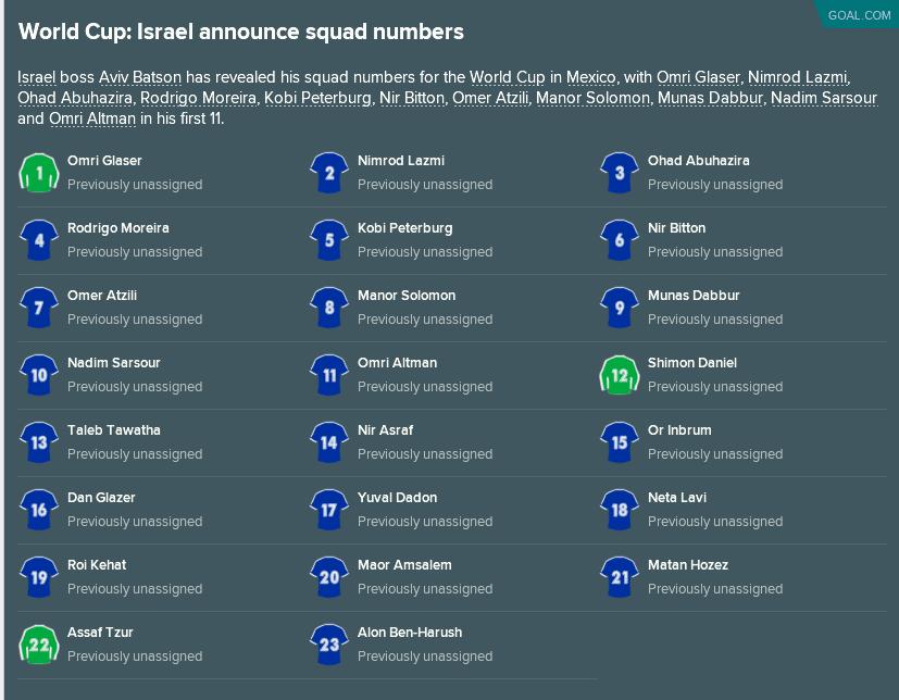 מנג'ר נבחרת ישראל - סגל