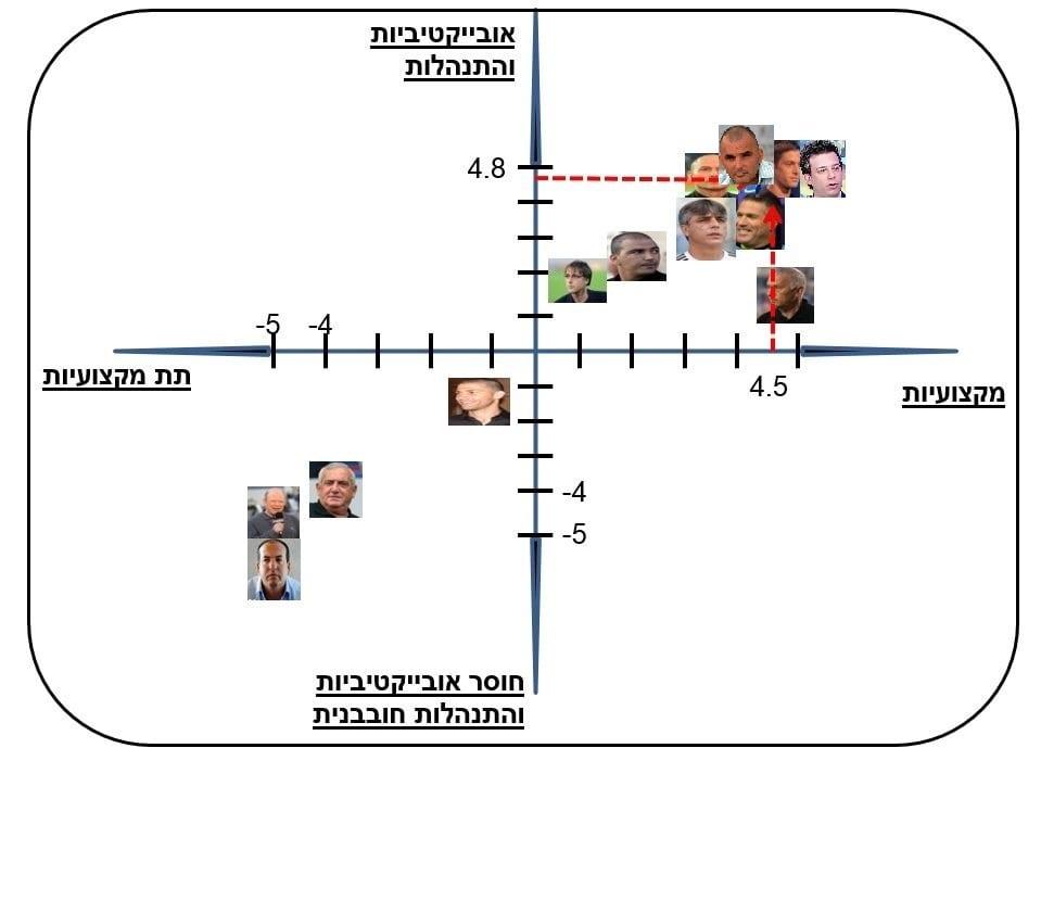 דירוג-הפרשנים-אלון-חזן-גרף