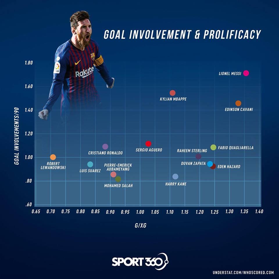 Messi goal invovement, מסי מעורבות בשערים