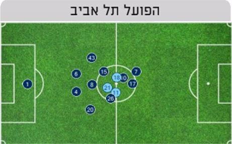 מיקום ממוצע הפועל תל אביב