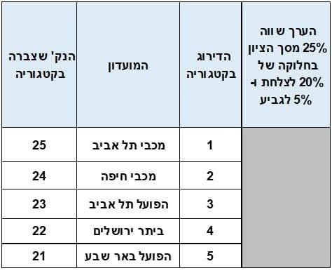 4 הגדולות - טבלת תארים