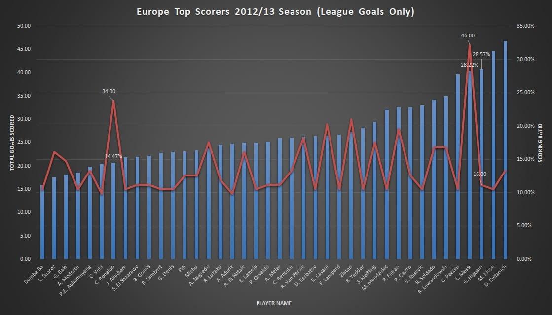 סטטיסטיקת הכובשים באירופה - 2013