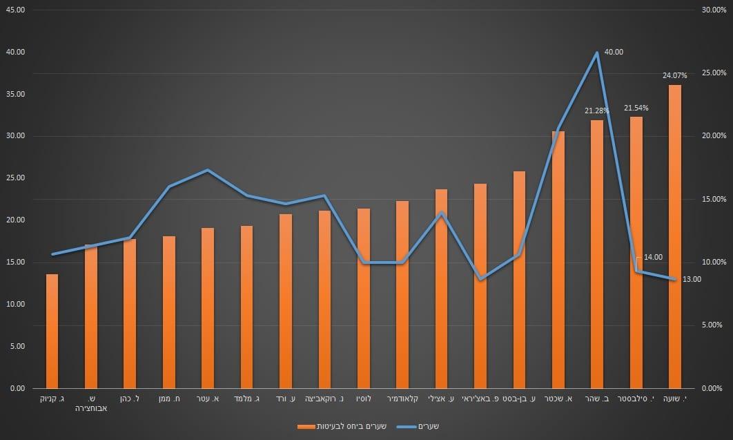 גרף יחס בעיטות שערים - ישראל 2016-2019