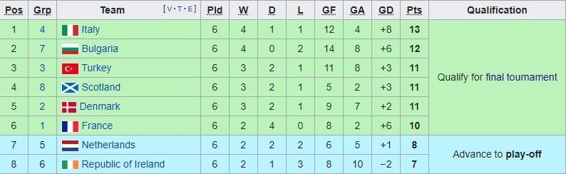 Runner ups Euro 96