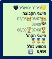 """נתוני קהל בית""""ר ירושלים 2007-2014"""
