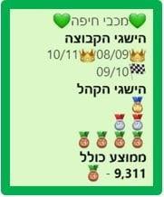 נתוני קהל מכבי חיפה 2007-2014