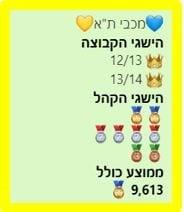 נתוני קהל מכבי תל אביב 2007-2014