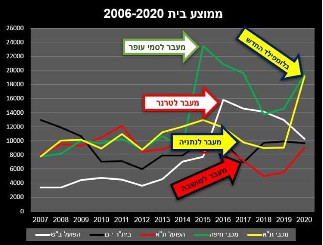 ממוצע בית 2006-2020