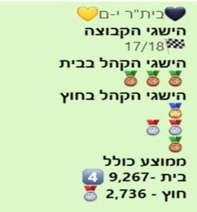 ביתר ירושלים קהל 2015-2019