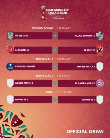 גביע העולם לקבוצות לוח משחקים