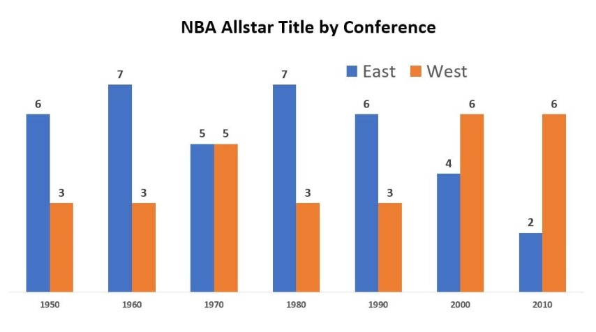 NBA Allstar title by conf and decade