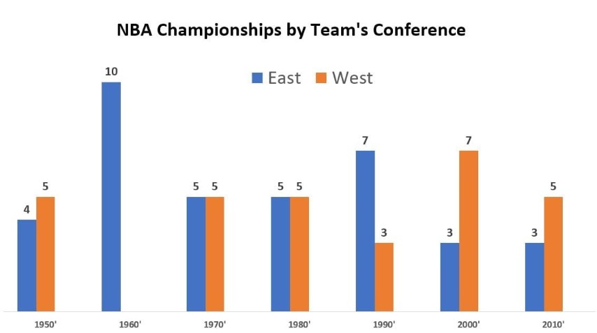 NBA champ by team conf and decade