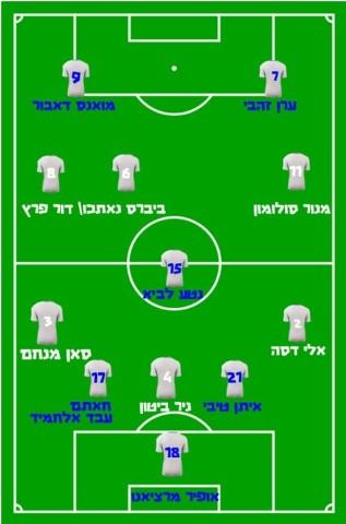 הרכב נבחרת ישראל